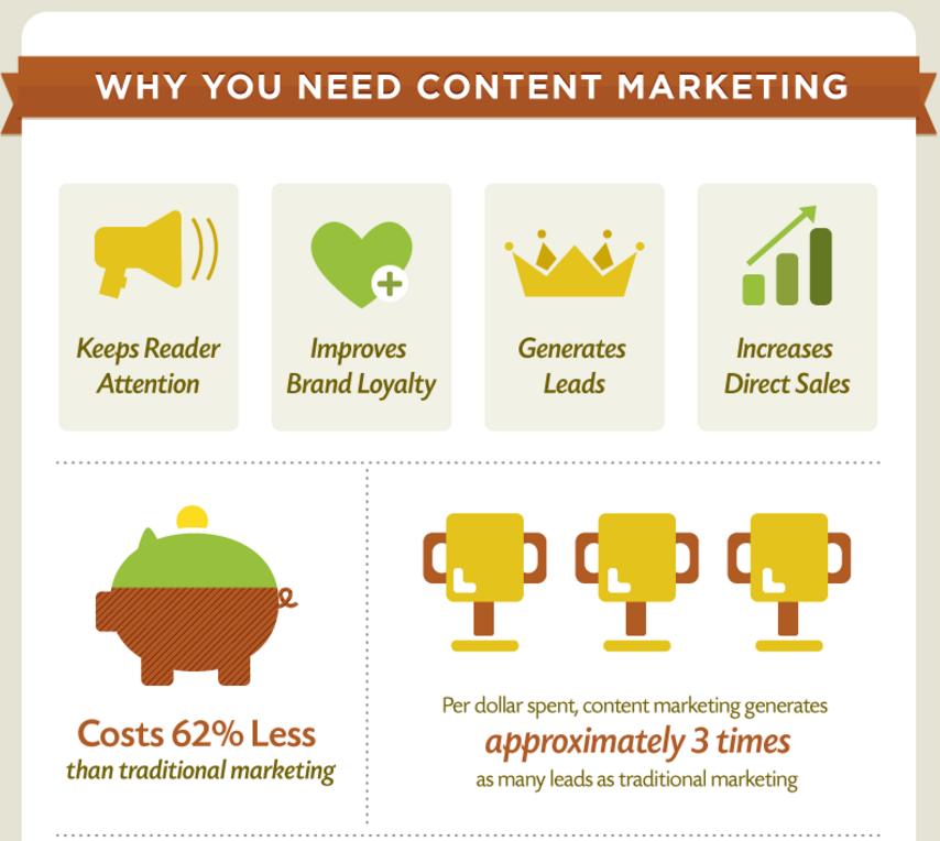korzyści content marketing