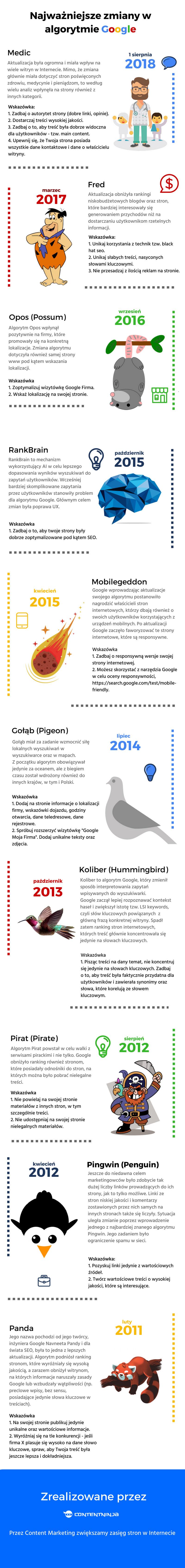 Najważniejsze zmiany w algorytmie Google Infografika